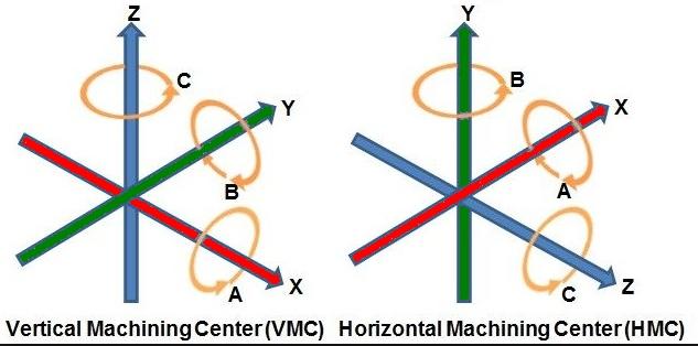 6-axe-5-axis