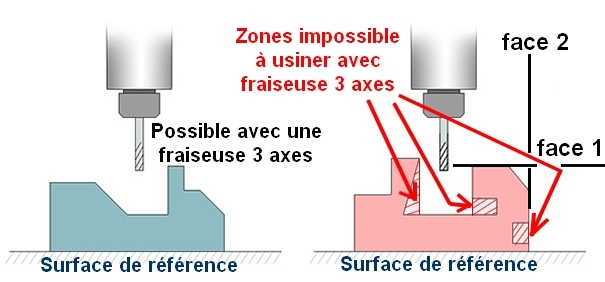 zones-impossibles-a-atteindre-face-1-face-2