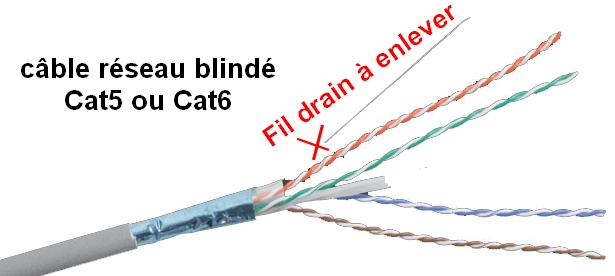 cable-reseau-blinde