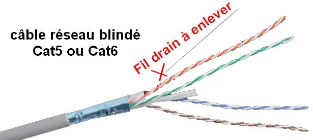 cable-reseau-blinde