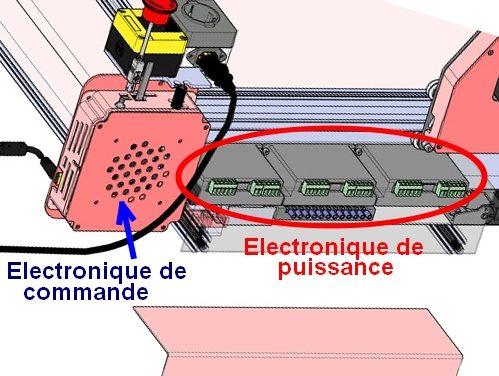 (Fr) Répartition électronique de commande électronique de puissance