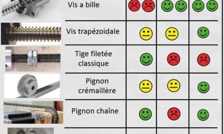 Présentation des systèmes d'entrainement d'une CNC