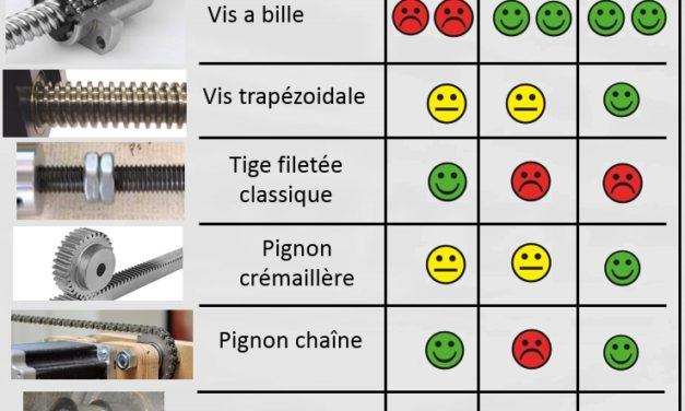 (Fr) Présentation des systèmes d'entrainement d'une CNC