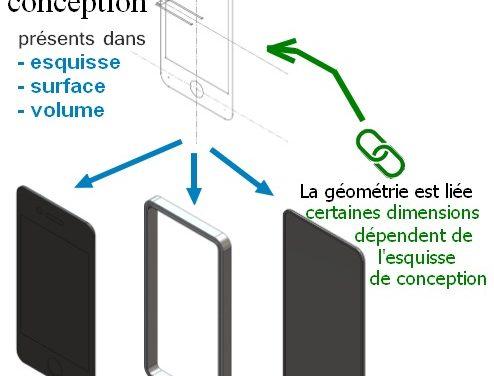 (Fr) Modélisation ascendante, descendante et horizontale