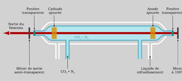 (Fr) Le matériel à l'intérieur d'une découpeuse Laser C02