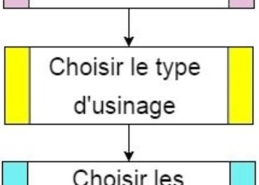 Procédure usinage 2D ou 2.5D