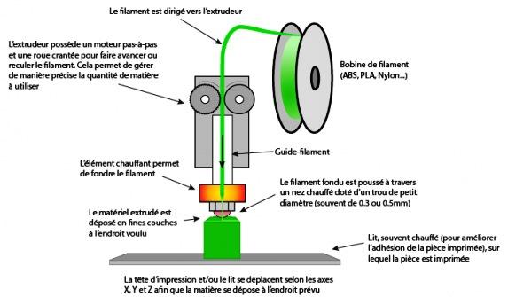 Composants d'une imprimante 3D FDM