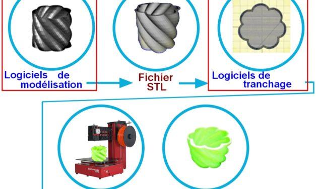 Les logiciels et firmwares pour l'impression 3D