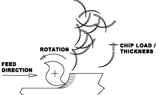 Paramétrage vitesse de broche et vitesse d'avance