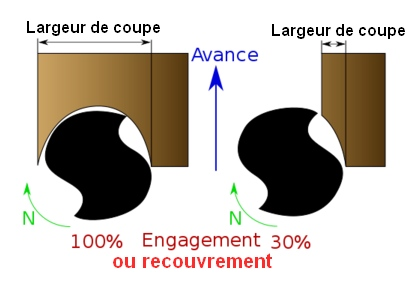 (Fr) Le taux de recouvrement ou d'engagement